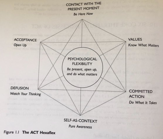 ACT-Acceptance & Commitment Therapy